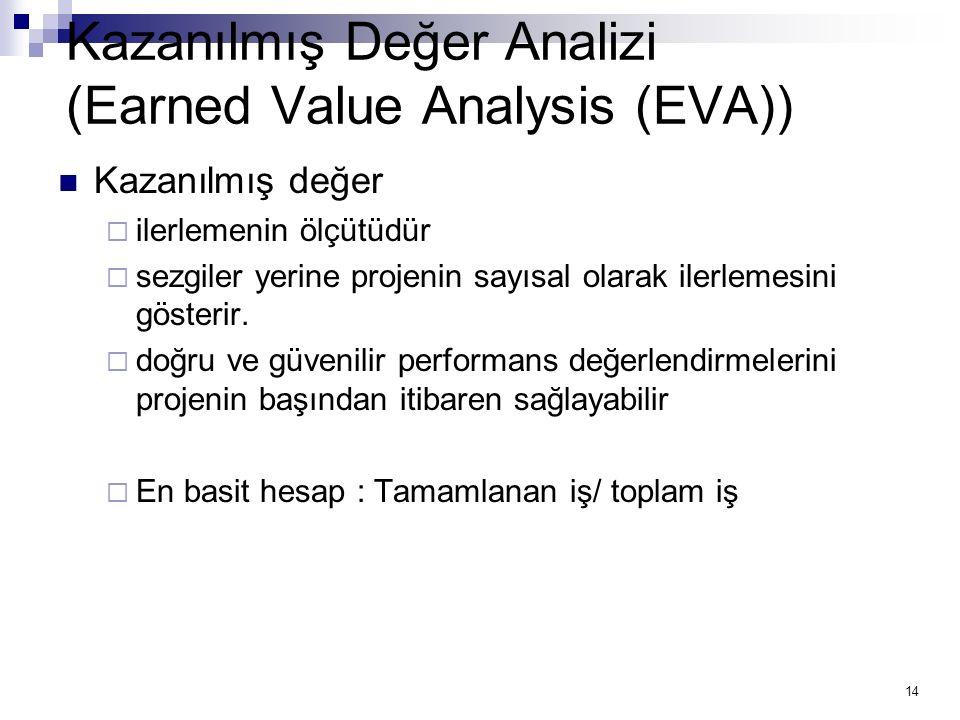 Kazanılmış Değer Analizi (Earned Value Analysis (EVA))