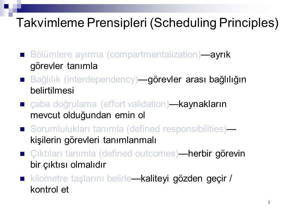 Takvimleme Prensipleri (Scheduling Principles)