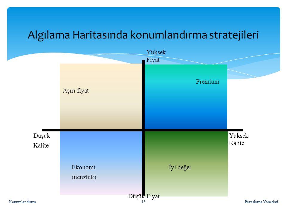 Algılama Haritasında konumlandırma stratejileri