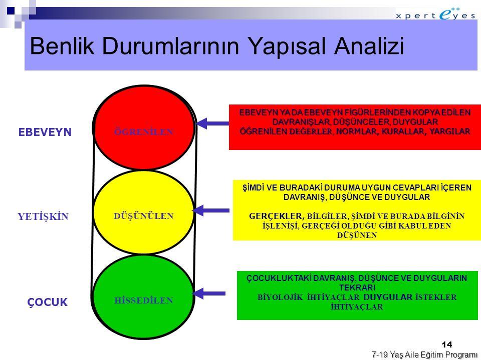 Benlik Durumlarının Yapısal Analizi