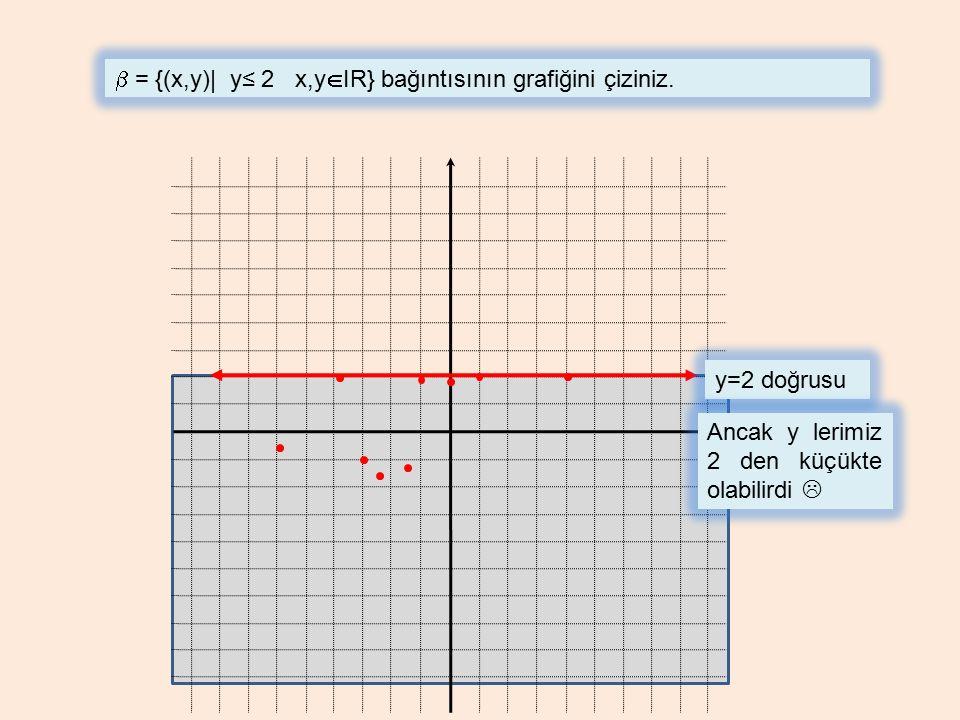 b = {(x,y)| y≤ 2 x,yIR} bağıntısının grafiğini çiziniz.