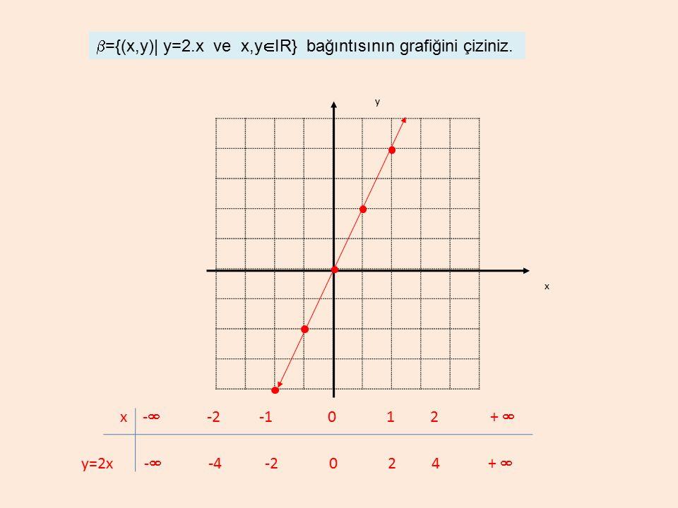 b={(x,y)| y=2.x ve x,yIR} bağıntısının grafiğini çiziniz.