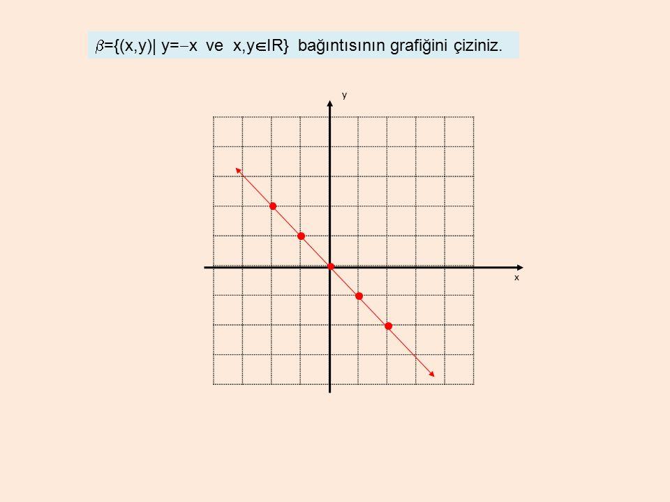 b={(x,y)| y=-x ve x,yIR} bağıntısının grafiğini çiziniz.