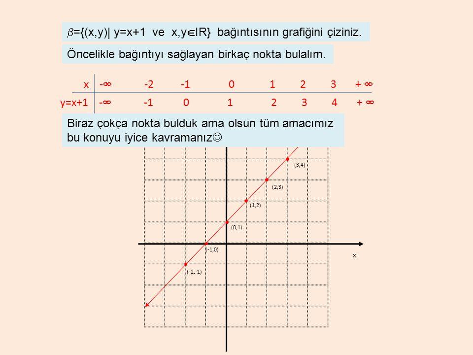 b={(x,y)| y=x+1 ve x,yIR} bağıntısının grafiğini çiziniz.