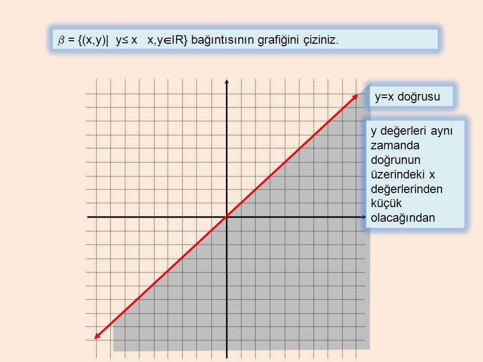 b = {(x,y)| y≤ x x,yIR} bağıntısının grafiğini çiziniz.
