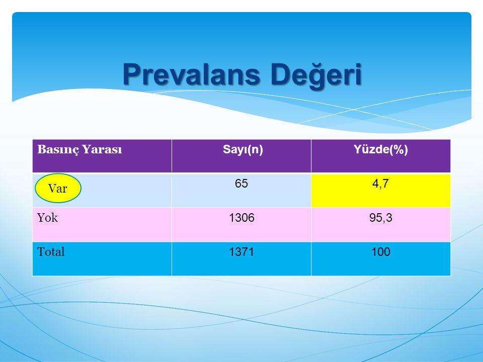 Prevalans Değeri Basınç Yarası Sayı(n) Yüzde(%) 65 4,7 Yok 1306 95,3