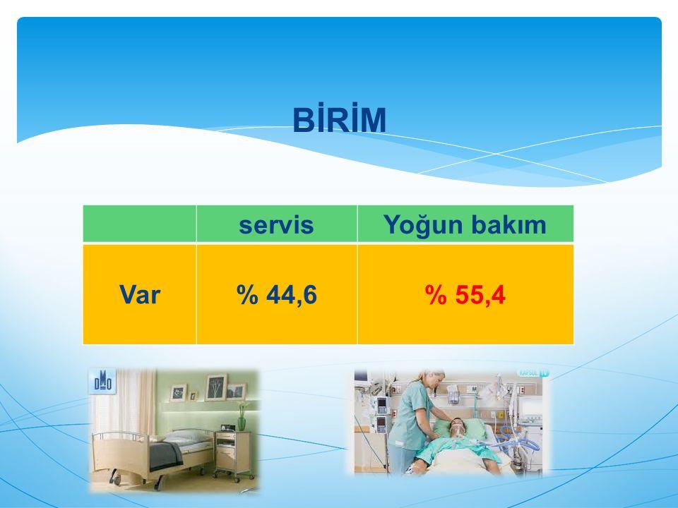 BİRİM servis Yoğun bakım Var % 44,6 % 55,4