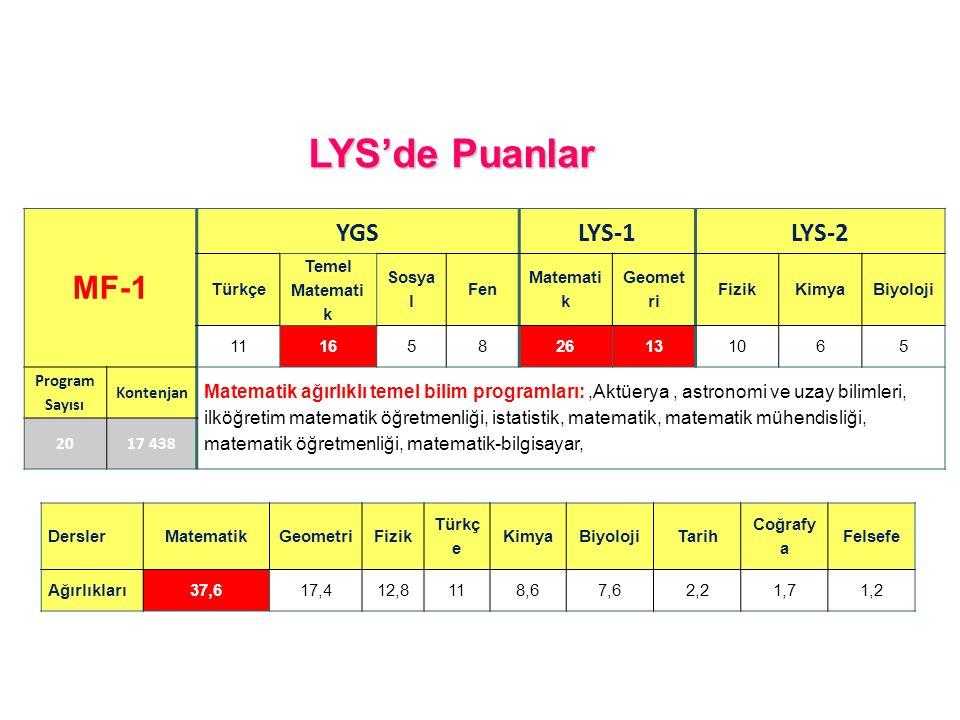 LYS'de Puanlar MF-1 YGS LYS-1 LYS-2