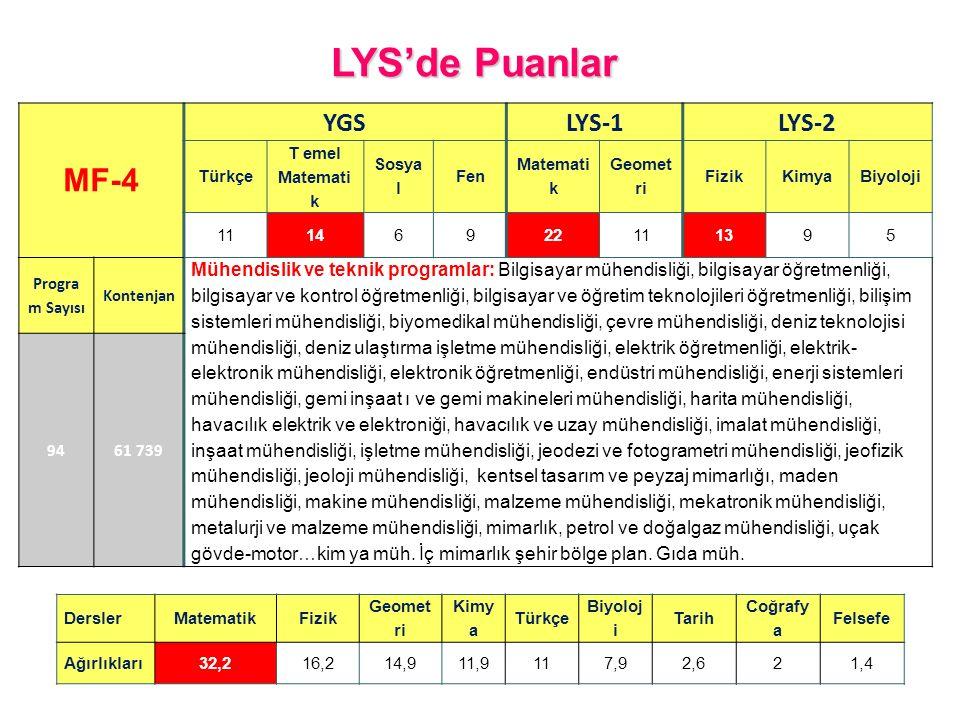 LYS'de Puanlar MF-4 YGS LYS-1 LYS-2