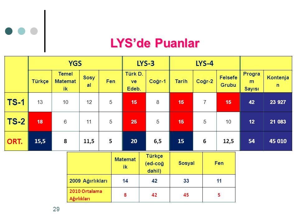 LYS'de Puanlar YGS LYS-3 LYS-4 TS-1 TS-2 ORT. 15,5 11,5 20 6,5 12,5 54