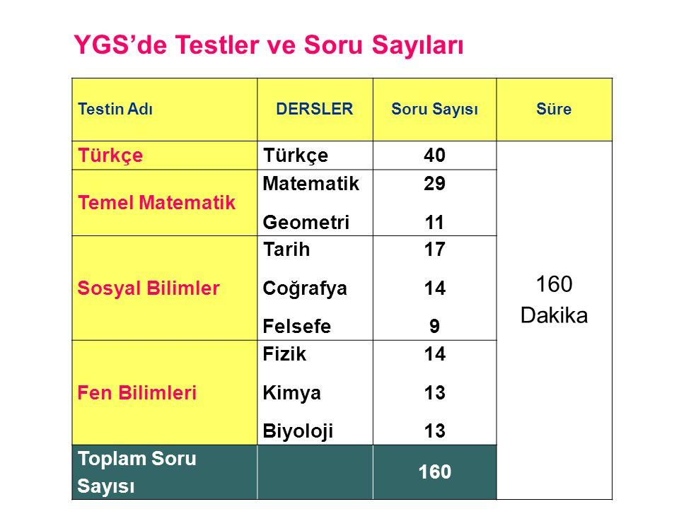 YGS'de Testler ve Soru Sayıları