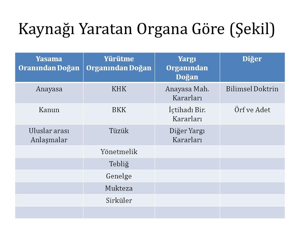 Kaynağı Yaratan Organa Göre (Şekil)