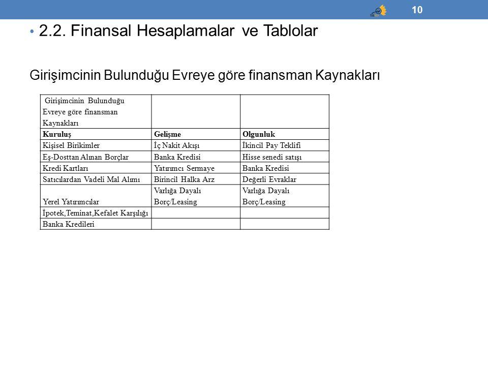 2.2. Finansal Hesaplamalar ve Tablolar