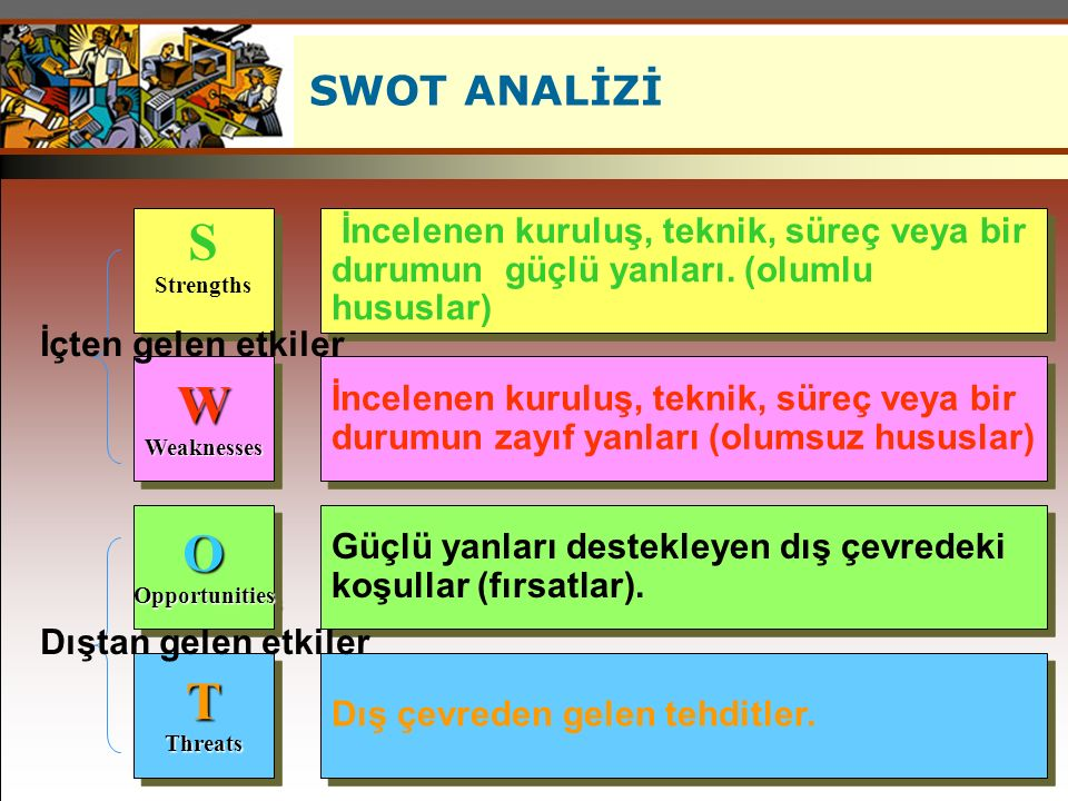 SWOT ANALİZİ ©South-Western College Publishing. S. Strengths. W. Weaknesses. O. Opportunities.