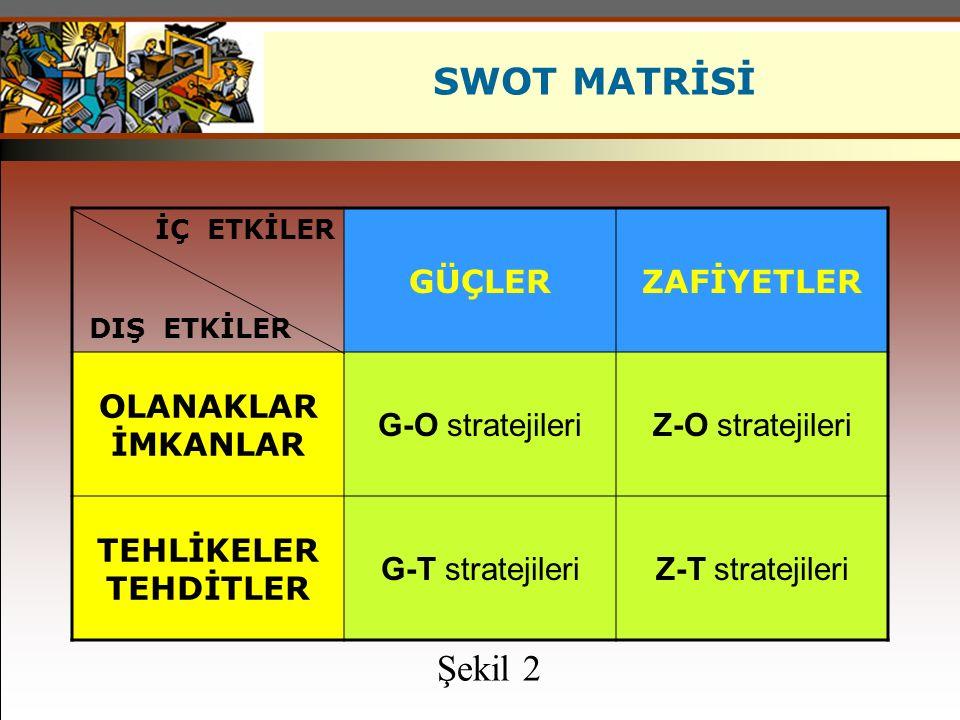 SWOT MATRİSİ Şekil 2 GÜÇLER ZAFİYETLER OLANAKLAR İMKANLAR