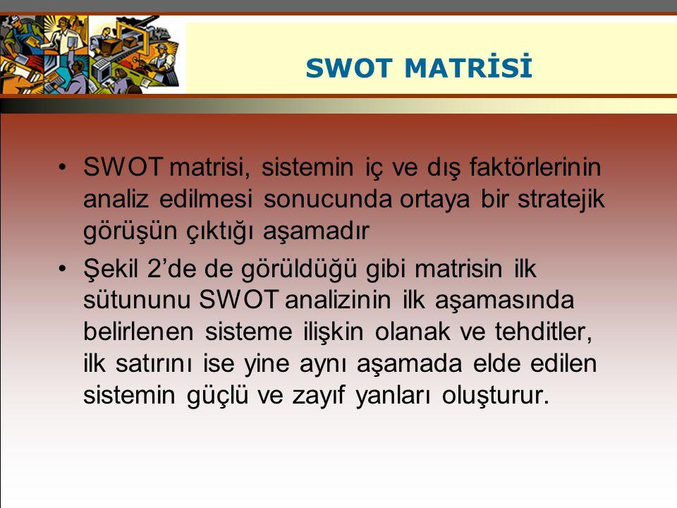 SWOT MATRİSİ SWOT matrisi, sistemin iç ve dış faktörlerinin analiz edilmesi sonucunda ortaya bir stratejik görüşün çıktığı aşamadır.