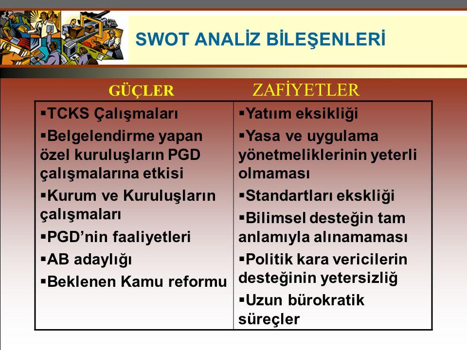 SWOT ANALİZ BİLEŞENLERİ