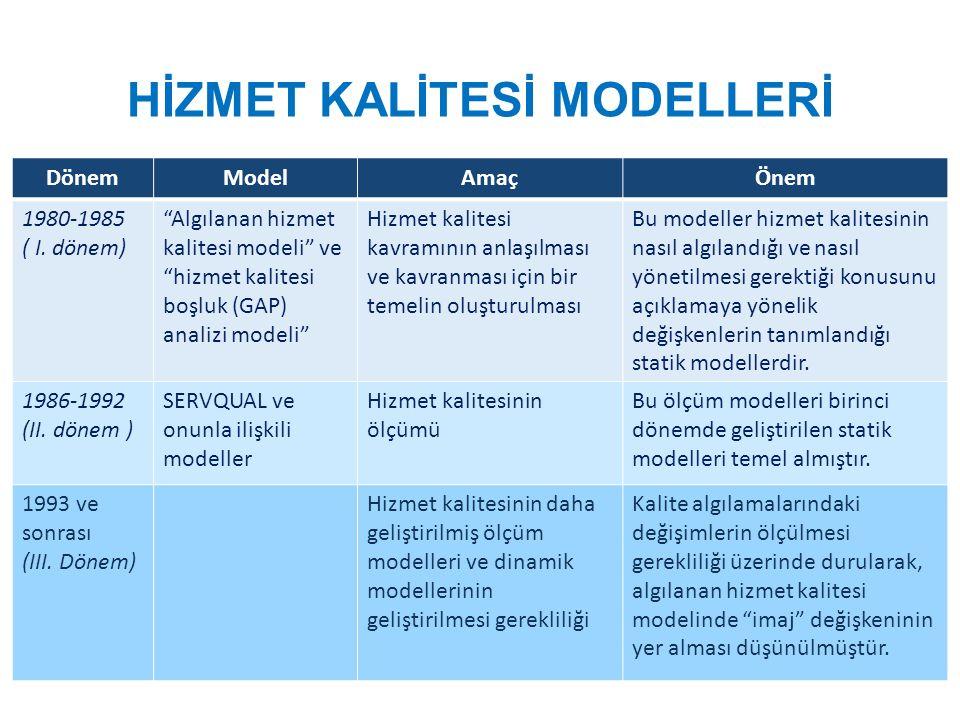 HİZMET KALİTESİ MODELLERİ