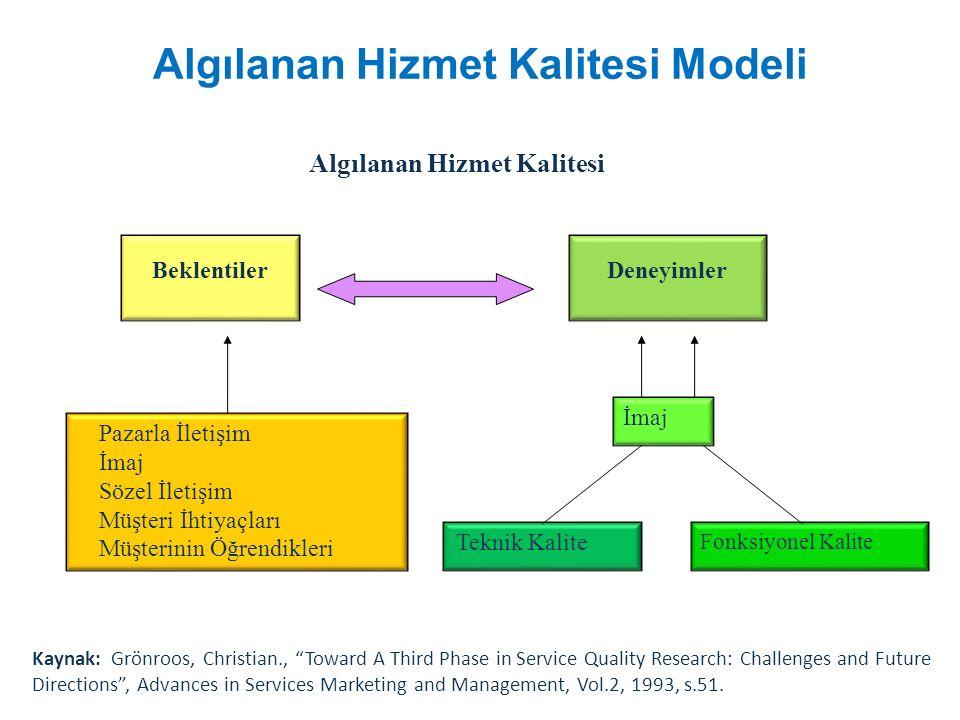 Algılanan Hizmet Kalitesi Modeli