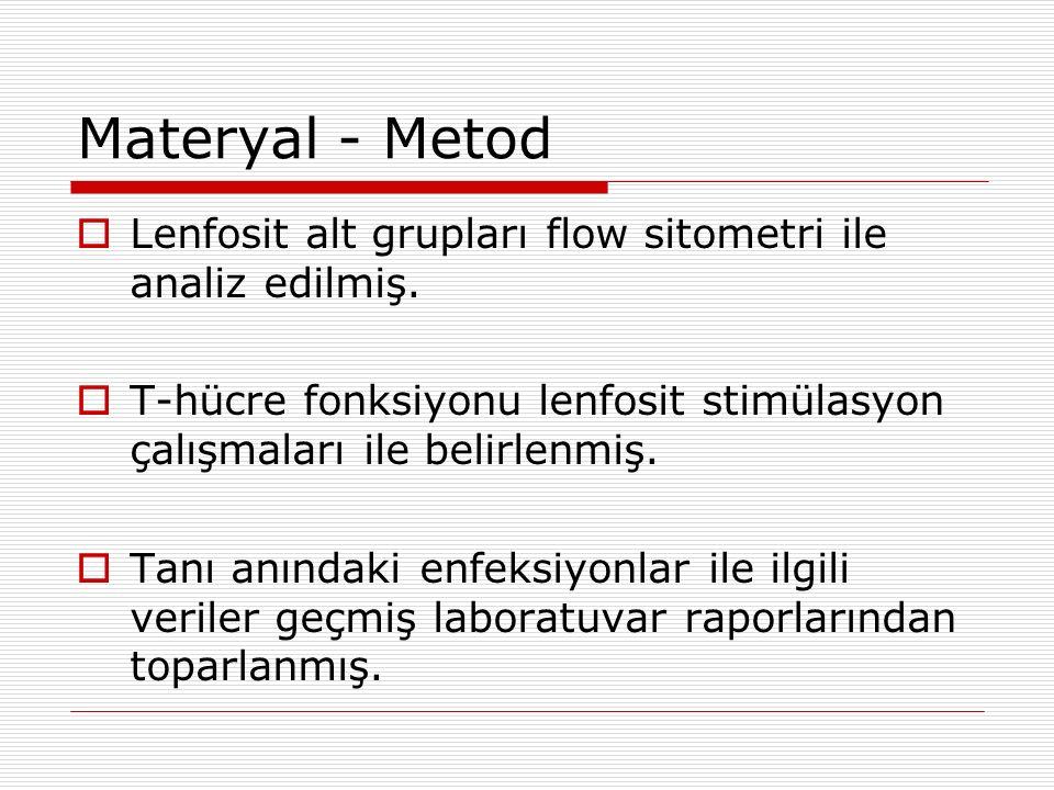 Materyal - Metod Lenfosit alt grupları flow sitometri ile analiz edilmiş. T-hücre fonksiyonu lenfosit stimülasyon çalışmaları ile belirlenmiş.