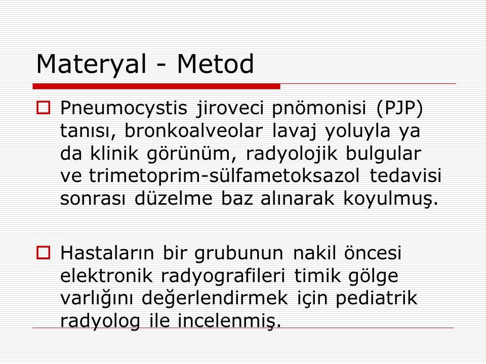Materyal - Metod