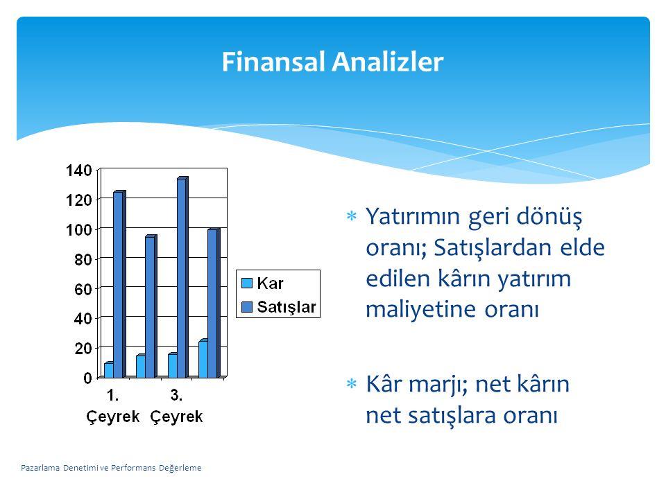 Finansal Analizler Yatırımın geri dönüş oranı; Satışlardan elde edilen kârın yatırım maliyetine oranı.