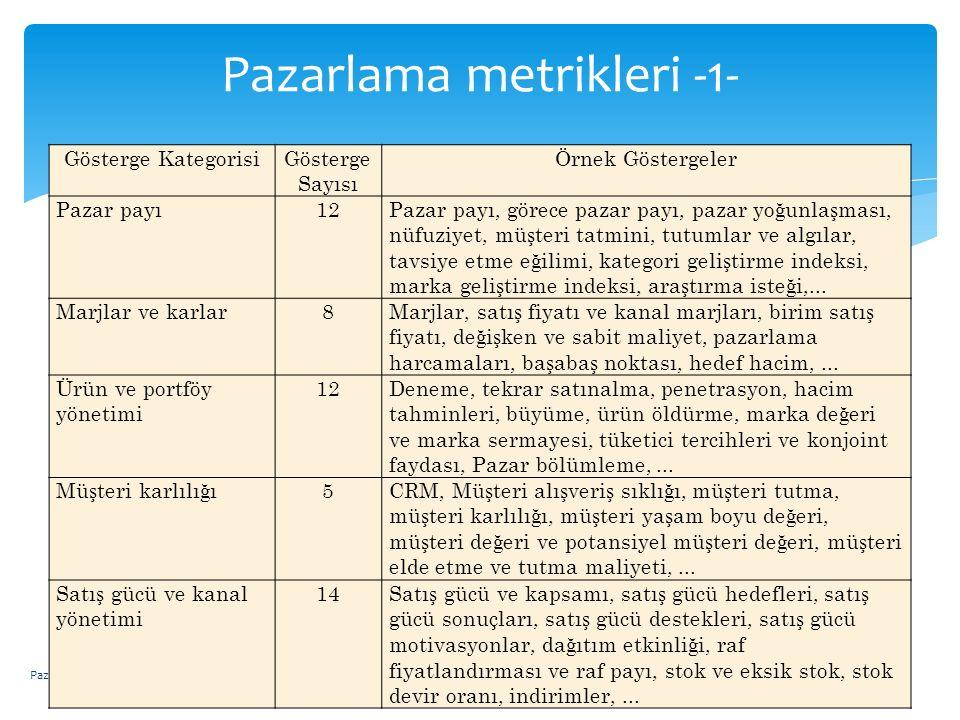 Pazarlama metrikleri -1-
