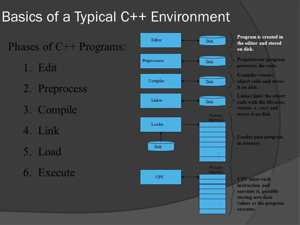 Basics of a Typical C++ Environment