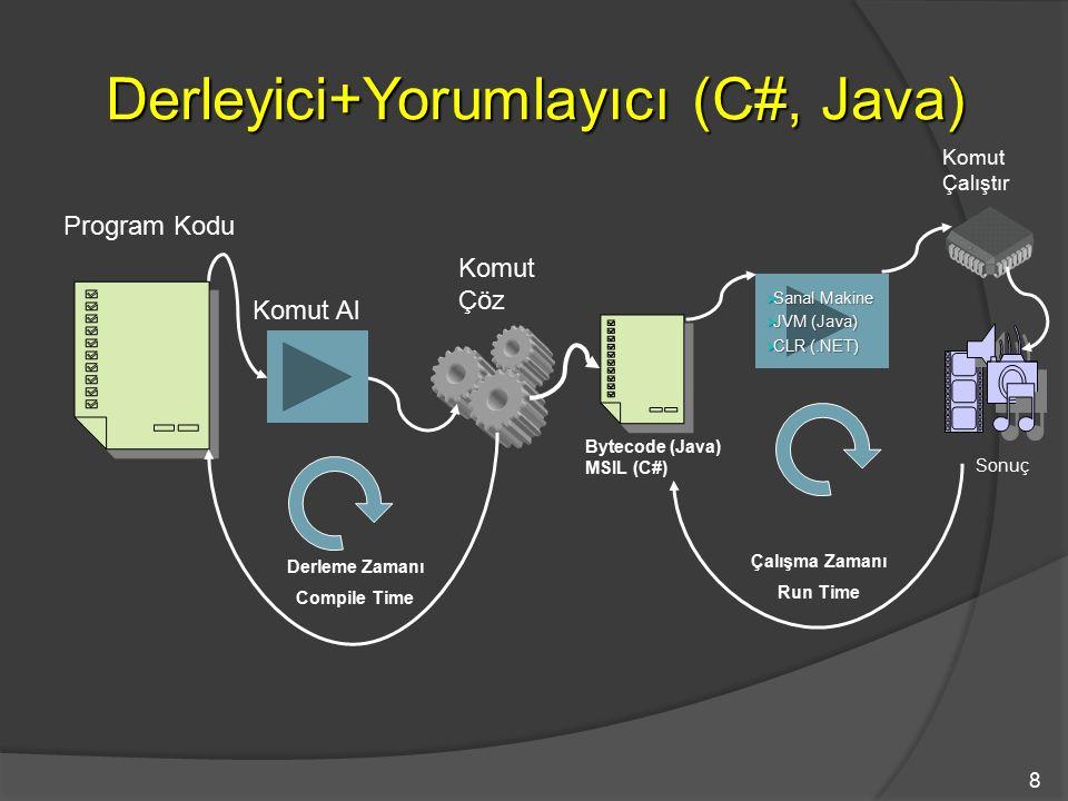 Derleyici+Yorumlayıcı (C#, Java)