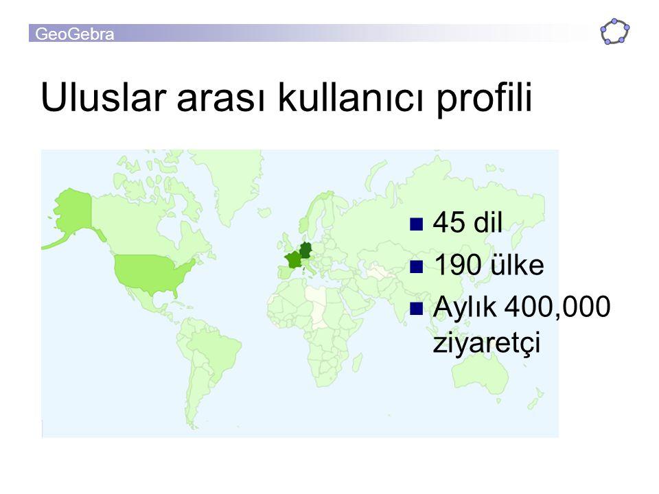 Uluslar arası kullanıcı profili