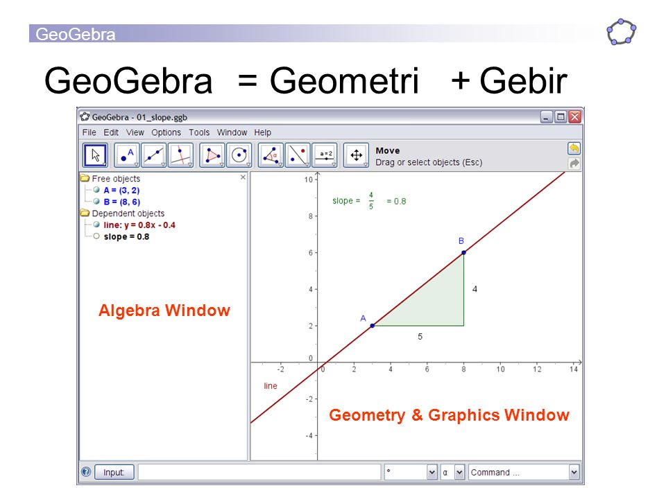 GeoGebra = Geometri + Gebir Algebra Window Geometry & Graphics Window