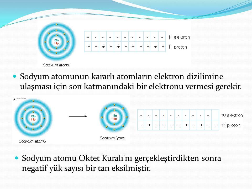 Sodyum atomunun kararlı atomların elektron dizilimine ulaşması için son katmanındaki bir elektronu vermesi gerekir.
