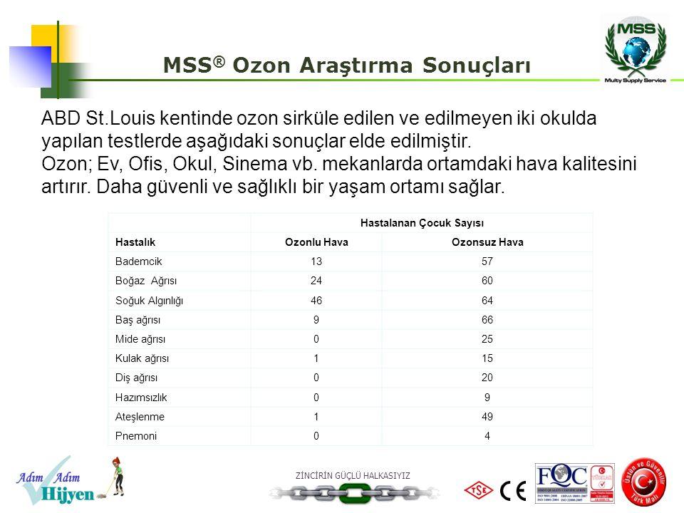 MSS® Ozon Araştırma Sonuçları Hastalanan Çocuk Sayısı