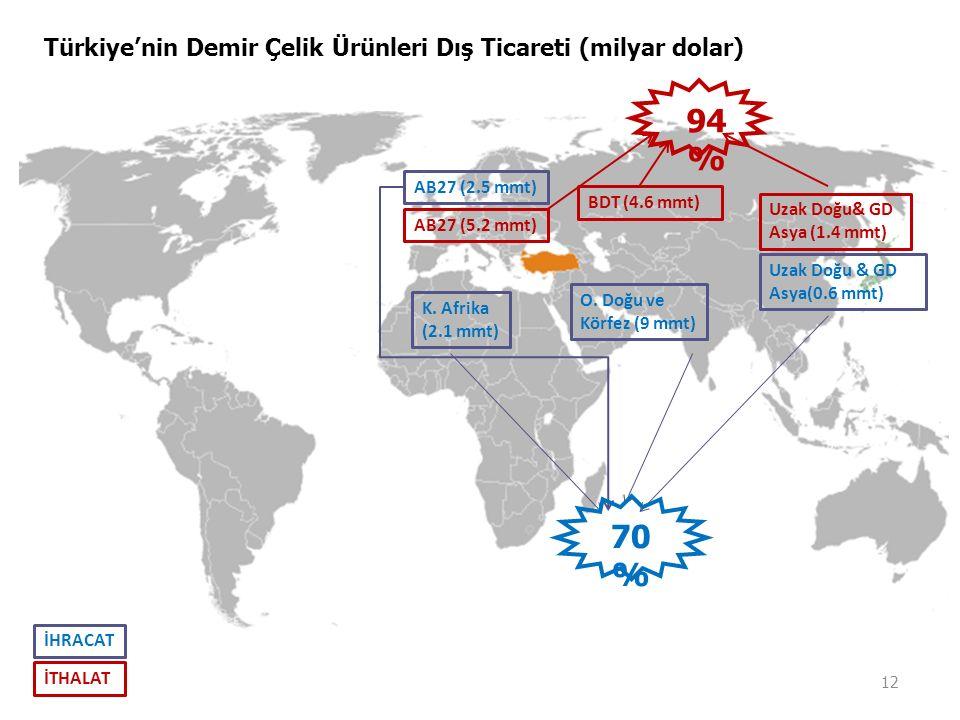 94 % 70 % Türkiye'nin Demir Çelik Ürünleri Dış Ticareti (milyar dolar)
