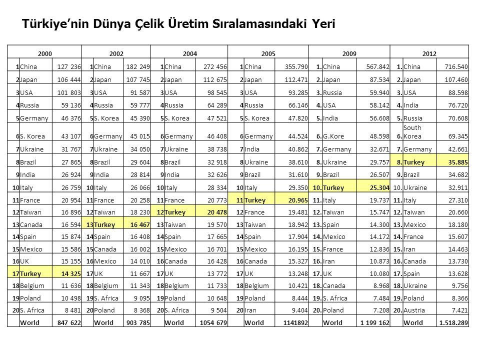 Türkiye'nin Dünya Çelik Üretim Sıralamasındaki Yeri