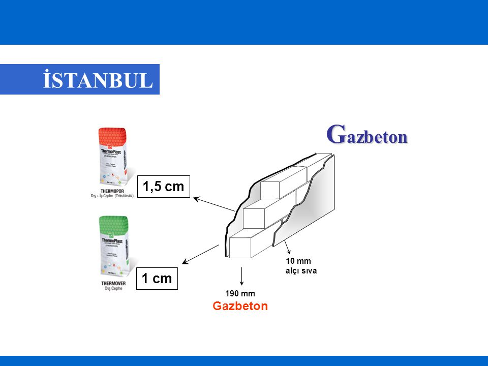 İSTANBUL Gazbeton 1,5 cm 10 mm alçı sıva 1 cm 190 mm Gazbeton