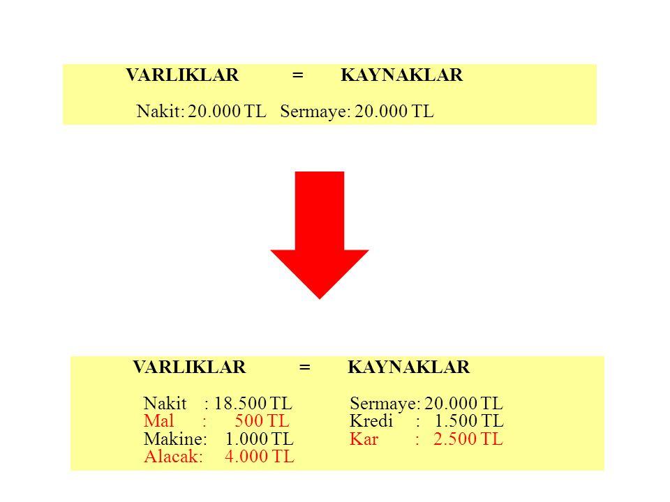 VARLIKLAR = KAYNAKLAR Nakit: 20.000 TL Sermaye: 20.000 TL