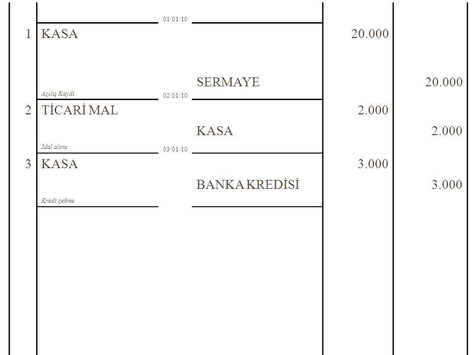 1 KASA 20.000 SERMAYE 2 TİCARİ MAL 2.000 3 3.000 BANKA KREDİSİ