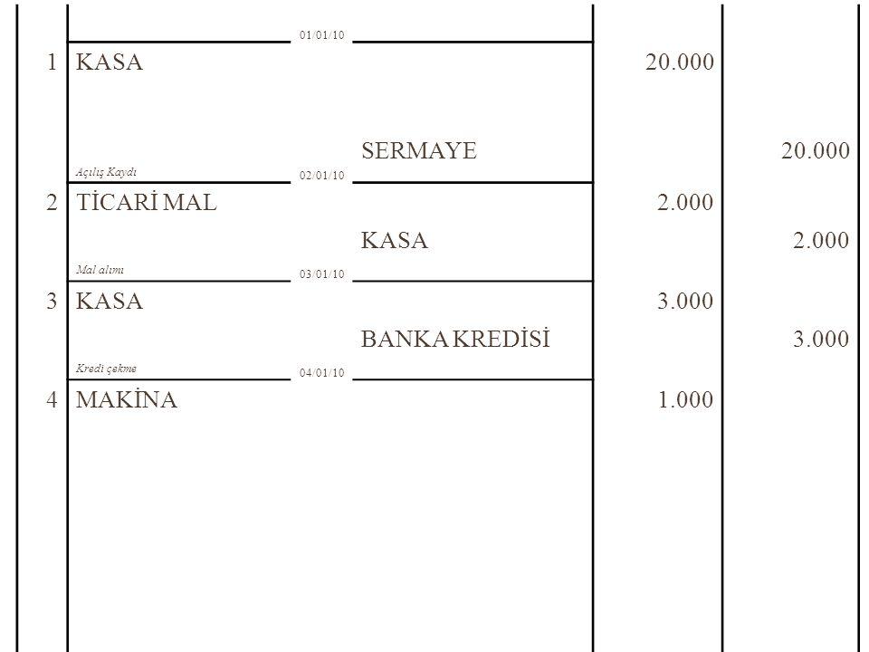 1 KASA 20.000 SERMAYE 2 TİCARİ MAL 2.000 3 3.000 BANKA KREDİSİ 4