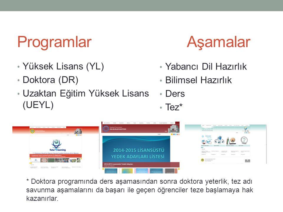Programlar Aşamalar Yüksek Lisans (YL) Yabancı Dil Hazırlık