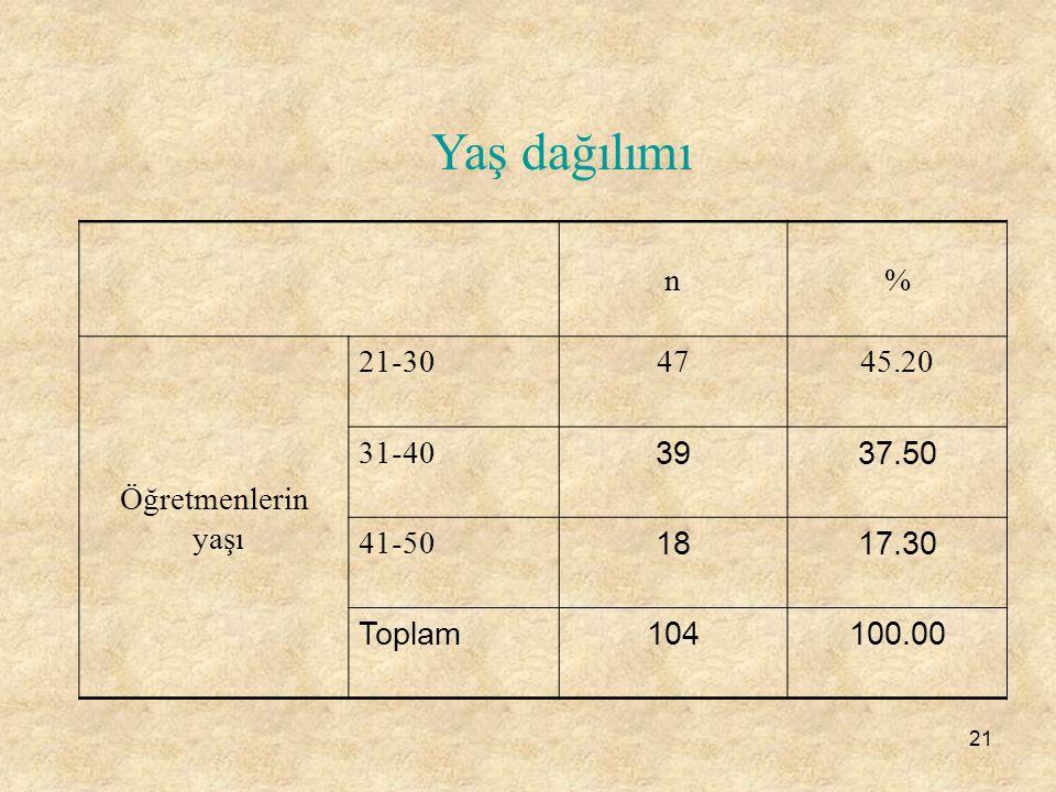 Yaş dağılımı n % Öğretmenlerin yaşı 21-30 47 45.20 31-40 39 37.50