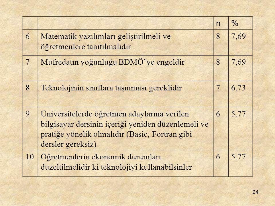 n % 6. Matematik yazılımları geliştirilmeli ve öğretmenlere tanıtılmalıdır. 8. 7,69. 7. Müfredatın yoğunluğu BDMÖ'ye engeldir.