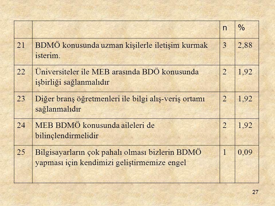 n % 21. BDMÖ konusunda uzman kişilerle iletişim kurmak isterim. 3. 2,88. 22.