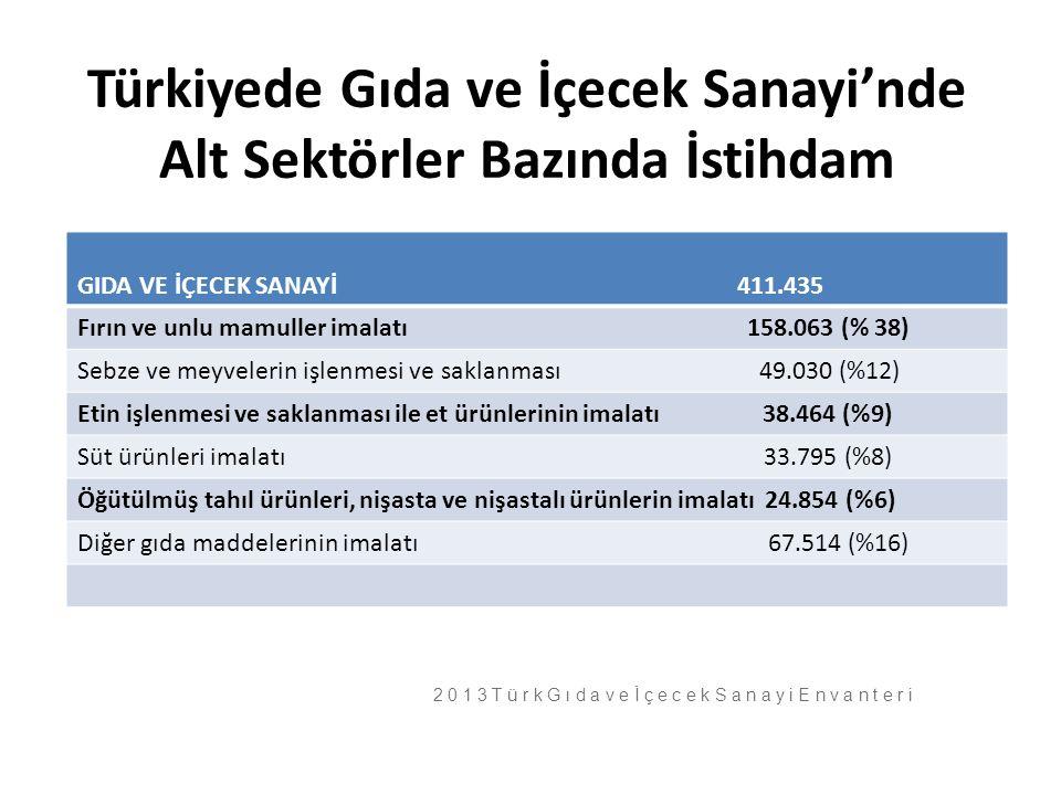 Türkiyede Gıda ve İçecek Sanayi'nde Alt Sektörler Bazında İstihdam