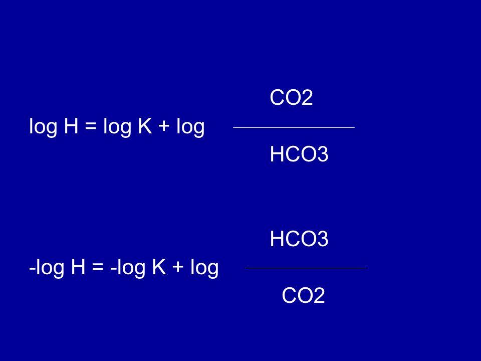 CO2 log H = log K + log HCO3 -log H = -log K + log