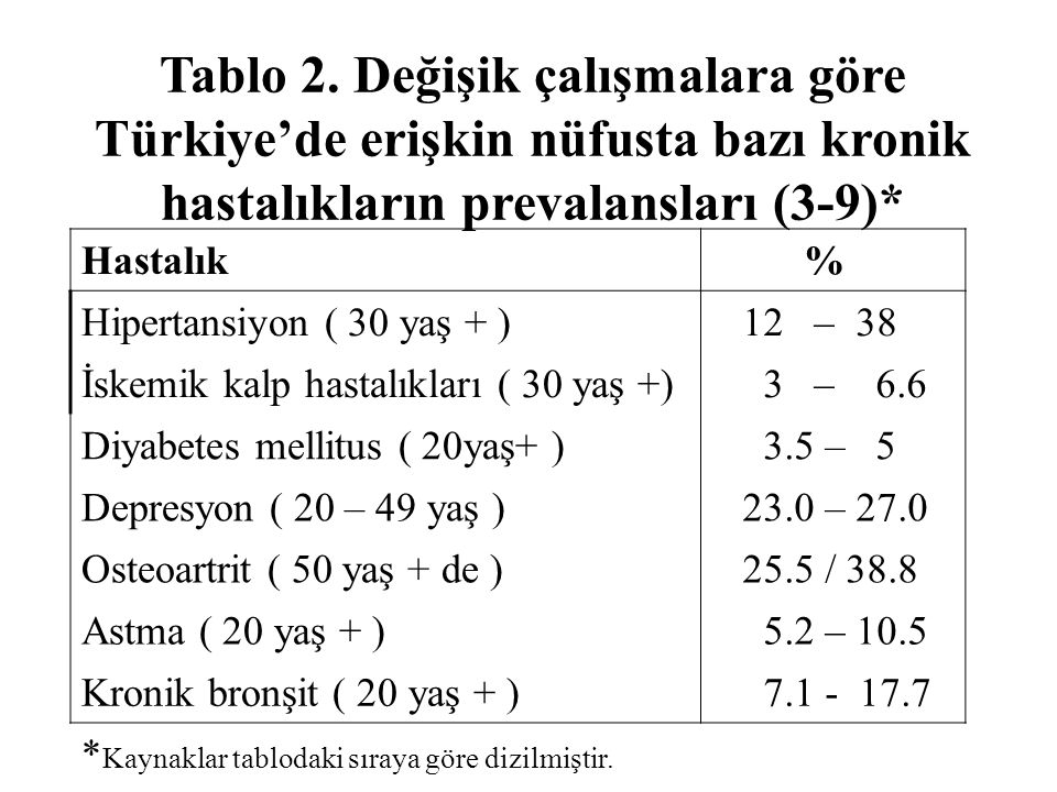 Tablo 2. Değişik çalışmalara göre Türkiye'de erişkin nüfusta bazı kronik hastalıkların prevalansları (3-9)*