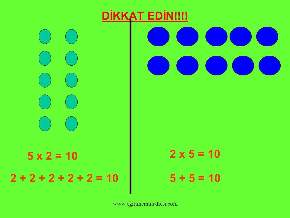 DİKKAT EDİN!!!! 2 x 5 = 10 5 x 2 = 10 2 + 2 + 2 + 2 + 2 = 10 5 + 5 = 10 www.egitimcininadresi.com