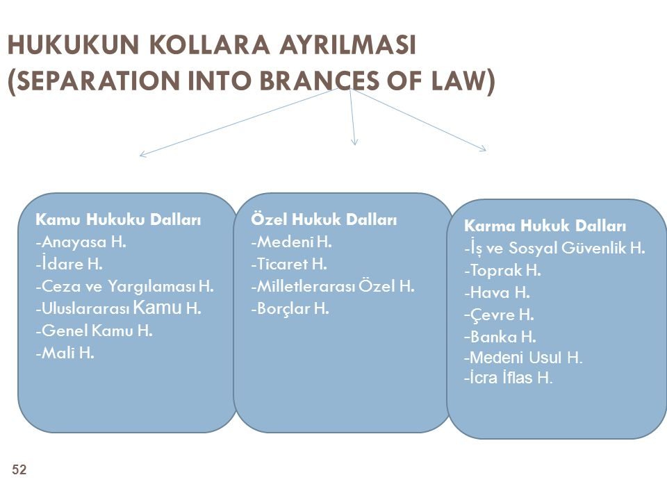 HUKUKUN KOLLARA AYRILMASI (SEPARATION INTO BRANCES OF LAW)