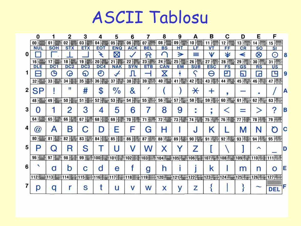 ASCII Tablosu