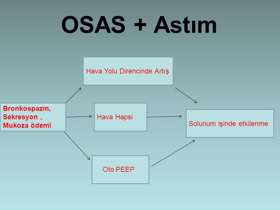 OSAS + Astım Hava Yolu Direncinde Artış Bronkospazm, Sekresyon ,